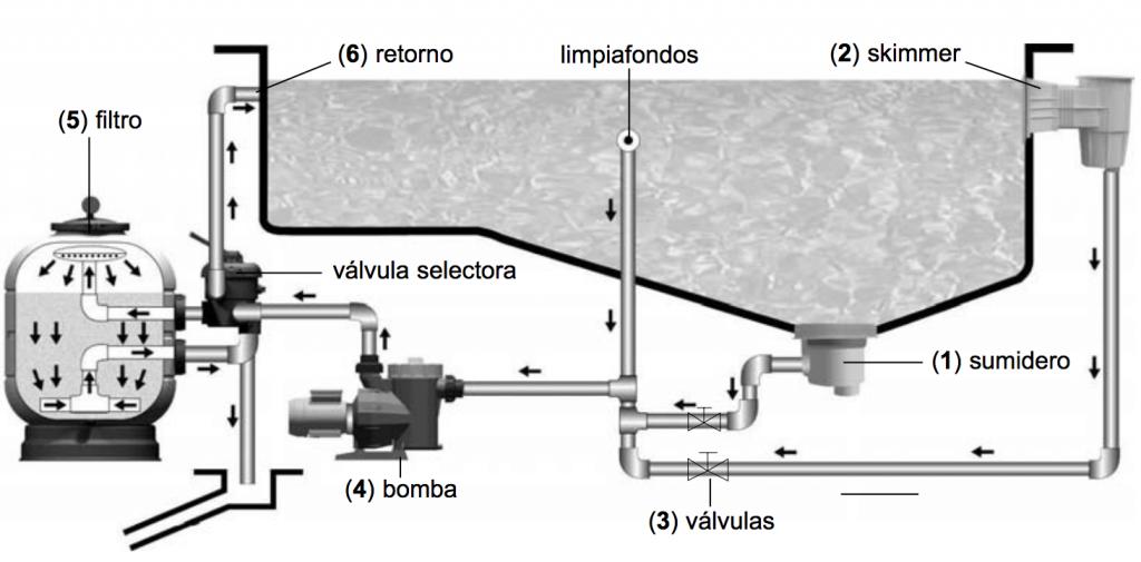 Instalacion de depuradoras en guadalajara y madrid artypool for Instalacion hidraulica de una alberca